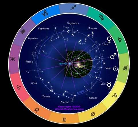 World mysteries astrology horoscope biorhythm mind reader and one of the fundamentals of astrology is a natal chart the astrological natal chart is based on a diagram showing the relative positions of planets and ccuart Gallery
